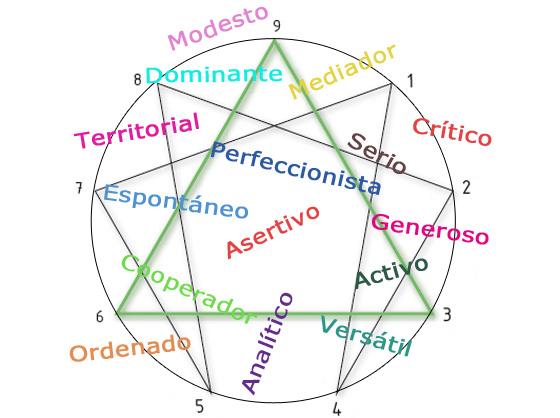 Mandala del Eneagrama